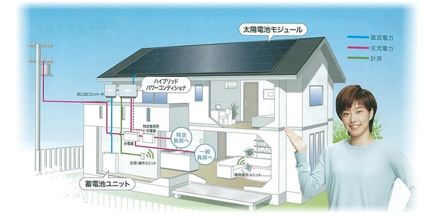 太陽光発電設備と蓄電池を利用したシステム構成例